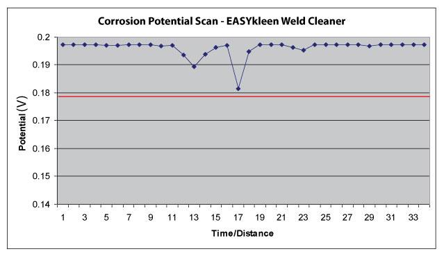 EASYkleen Weld Cleaner Pitting Potential
