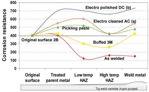 Corrosion Resistance Graph